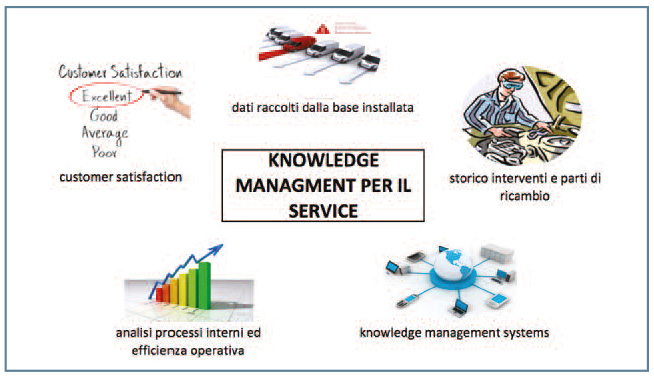 knowledge-managment