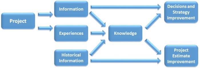 Ciclo di sviluppo delle conoscenze
